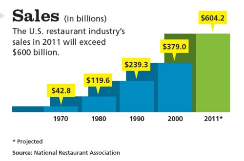analysis of fast food industry Fast food industry has been in existence for the past years the growing popularity of the industry gave way for many businessmen to put up many branches or chains in different parts of the country.